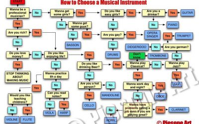 Do You Wanna Be A Musician?