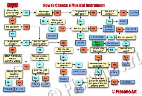 ChooseMusicalInstrument